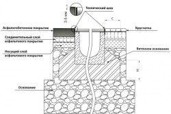 схема водовідведення