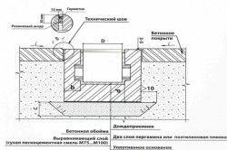 Схема установки систем точкового водовідведення