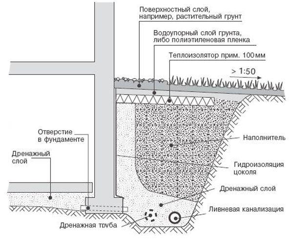 Фото - Самостійний розрахунок системи каналізації