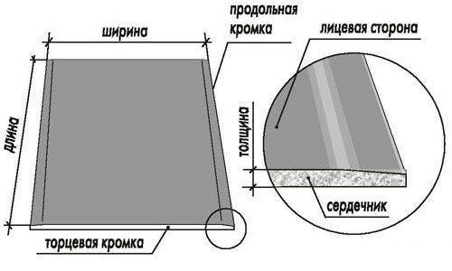 Схема гіпсокартонного листа