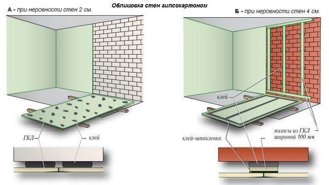 Схема клейового способу кріплення гіпсокартону