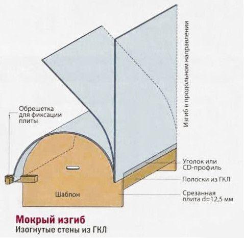 Мокрий метод згинання гіпсокартону