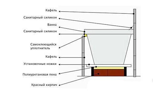 Схема пристрою ванни з екраном.