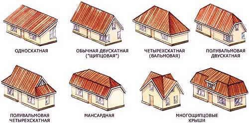 Фото - Основні види дахів