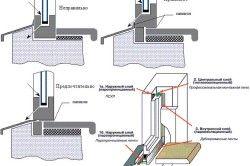Схема кріплення водовідливів