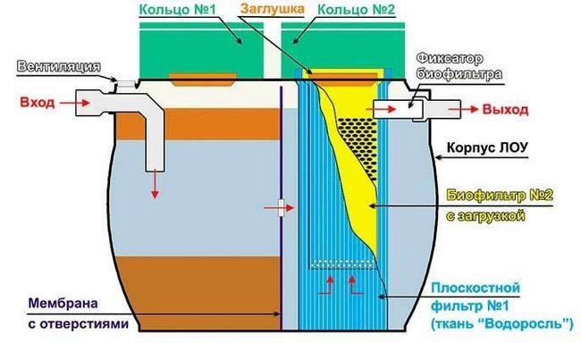 Схема пластикового септика
