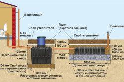 Схема монтажу септика