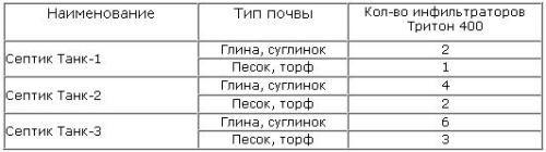 Рекомендації по вибору кількості інфільтраторов