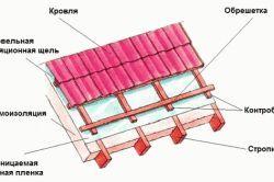 Фото - Крок обрешітки для укладання металочерепиці