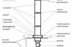 Фото - Схема димової труби для печі або каміна