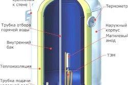 Пристрій накопичувального водонагрівача.
