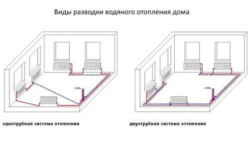 Фото - Схема підключення опалювальних радіаторів