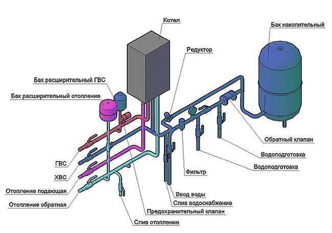 Схема підключення своїми руками двоконтурного настінного газового котла