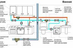 Підключення газового котла до газу