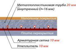 Фото - Схема укладання трубопроводу і підключення елементів водяного теплої підлоги