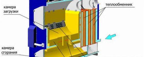 Фото - Схеми і особливості підключення твердопаливних котлів