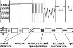 Схема джерела живлення інверторного зварювального апарату