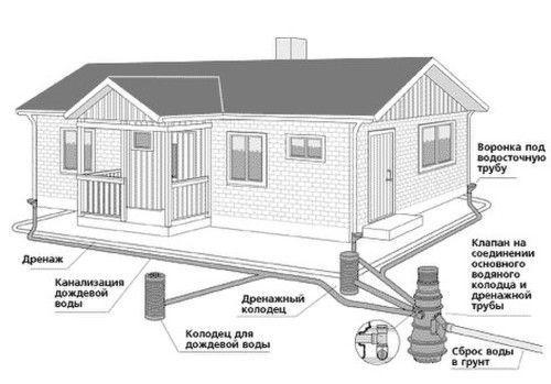Фото - Схеми каналізаційної системи в приватному будинку