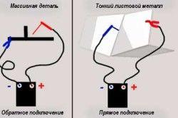 Способи підключення зварювального інвертора