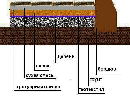 Використання щебеню при укладанні тротуарної плитки
