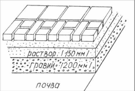 Схема укладання плитки на розчин і гравій