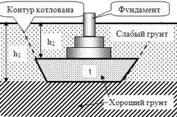 Фото - Ширина як основний парметр міцності фундаменту