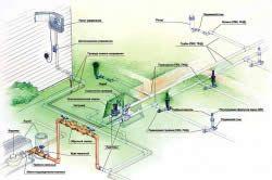 Приклад пристрою автоматичної системи дощування на ділянці