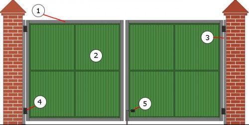 Схема орних воріт: 1 - каркасних 2 - створка- 3 - бічні стійки-4 - петля- 5 - штир в землю