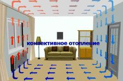 Фото - Система опалення конвекторного типу