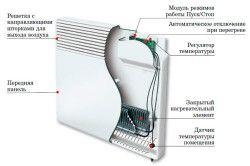 пристрій електроконвектора