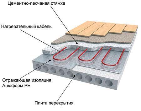Теплоізоляція під теплу підлогу