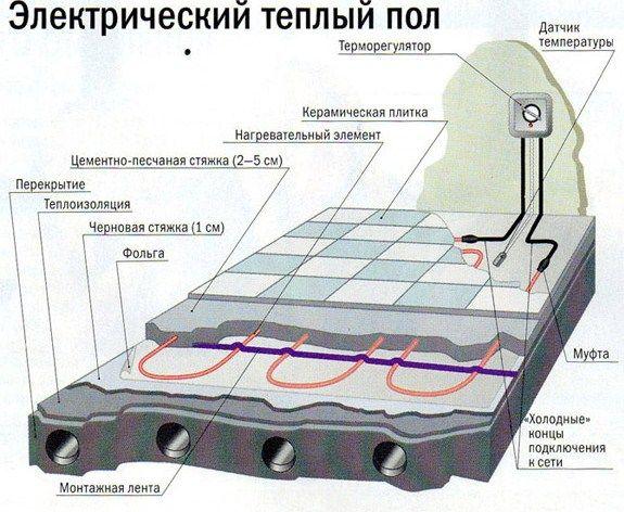 Електрична тепла підлога (схема)