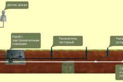 Схема автоматичної системи поливу