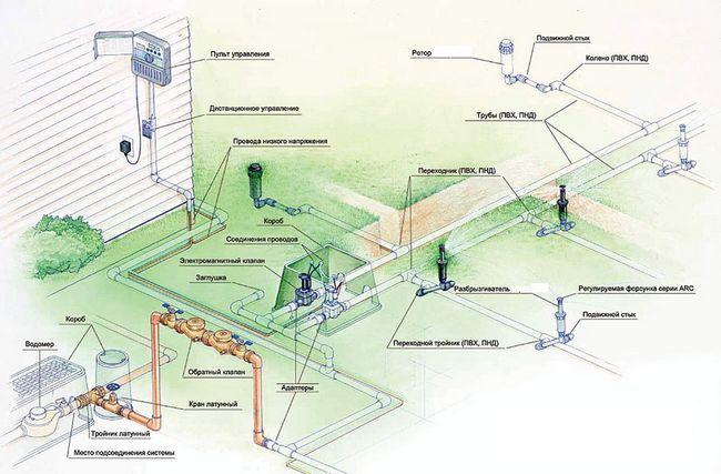 Фото - Система поливу на дачі