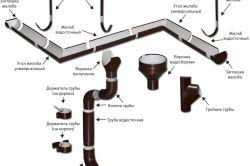 Елементи зовнішнього водостоку