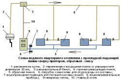 Схема водяного опалення квартири