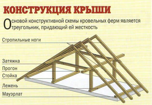 Фото - Системи крокв для даху