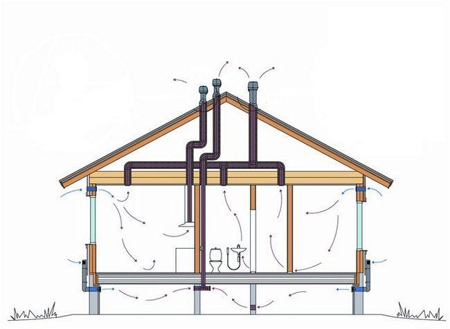 Фото - Системи вентиляції будинку