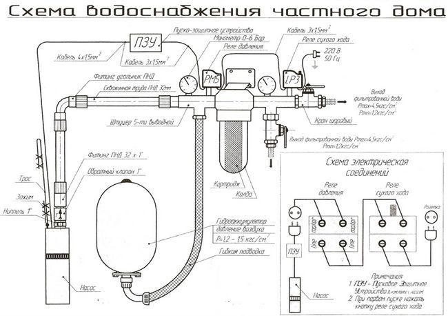 Фото - Системи водопостачання