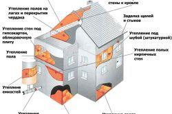 Склеювання бетону і пінопласту між собою