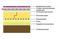 Схема утеплення підлоги пінополістиролом