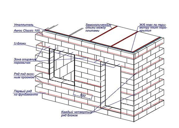 Фото - Скільки блоків потрібно на будинок
