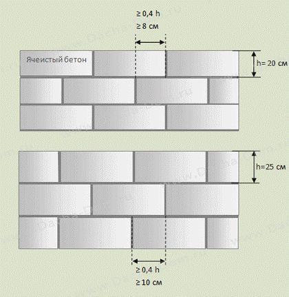 Кладка газобетонних блоків на клей