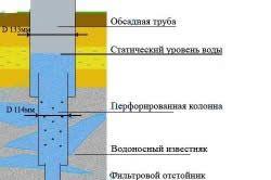 Схема розподілу діаметрів буріння для артезіанської свердловини