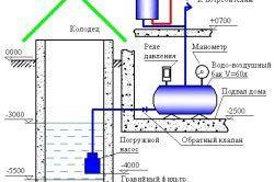 Схема водопостачання дачі