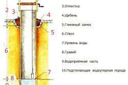 Схема пристрою класичного колодязя