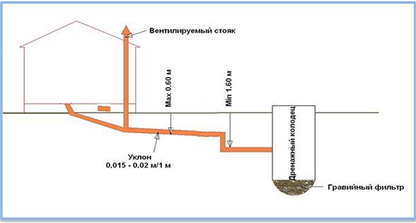 пристрій каналізації