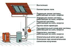 Фото - Сонячні батареї для дому