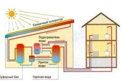 Схема роботи сонячного колектора