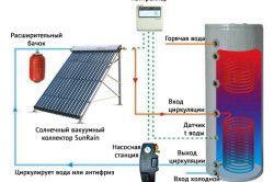 Схема циркуляції теплоносія в сиcтемах на основі сонячного колектора